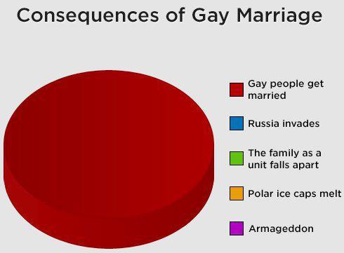 Melegek jogai - melegházasság következményei